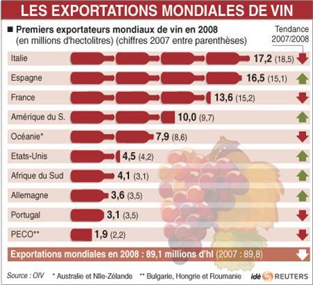 Vin exportation monde