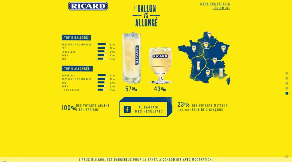 Ricard Allongé Ballon Verres